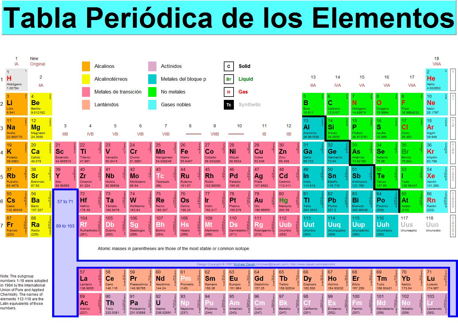 Recursos interactivos para ensear qumica noticias de uso didctico tabla peridica de los elementos urtaz Images